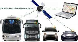 В каких ситуациях необходимо применение технических средств мониторинга транспорта?